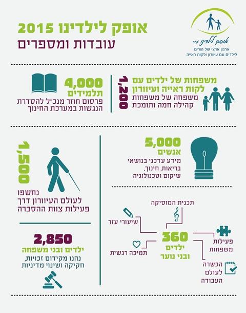 עובדות ומספרים 2015