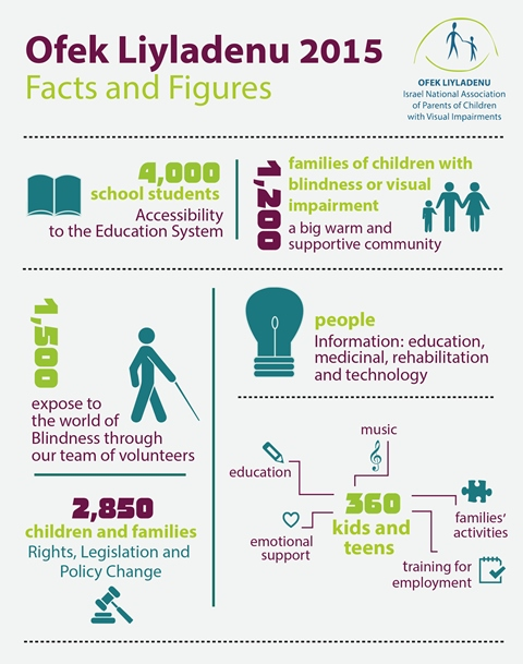facts and figures 2015